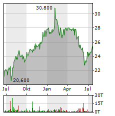 DEFAMA Aktie Chart 1 Jahr