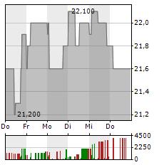 DEFAMA Aktie 5-Tage-Chart