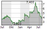 DELCATH SYSTEMS INC Chart 1 Jahr
