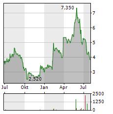 DELCATH SYSTEMS Aktie Chart 1 Jahr