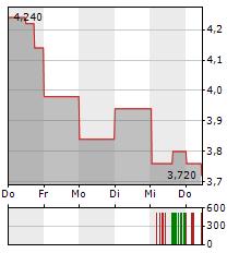 DELCATH SYSTEMS Aktie 5-Tage-Chart