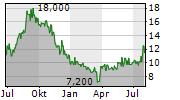 DELEK GROUP LTD ADR Chart 1 Jahr