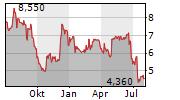 DELIGNIT AG Chart 1 Jahr