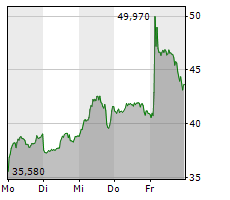 DELIVERY HERO SE Chart 1 Jahr