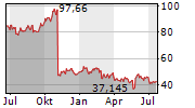 DELL TECHNOLOGIES INC Chart 1 Jahr