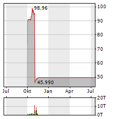DELL TECHNOLOGIES Aktie Chart 1 Jahr
