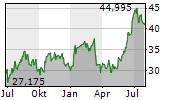 DELTA AIR LINES INC Chart 1 Jahr