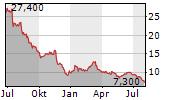 DELTA APPAREL INC Chart 1 Jahr