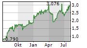 DELTA ELECTRONICS THAILAND PCL Chart 1 Jahr