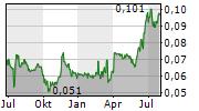 DELTA TECHNOLOGIES NYRT Chart 1 Jahr