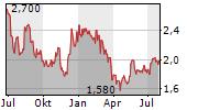 DELTICOM AG Chart 1 Jahr