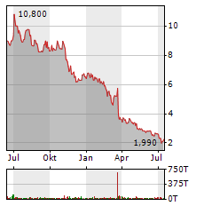 DELTICOM Aktie Chart 1 Jahr