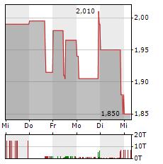 Aktienkurs Delticom
