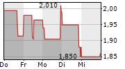 DELTICOM AG 5-Tage-Chart
