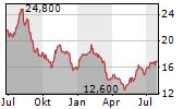 DELUXE CORPORATION Chart 1 Jahr