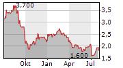 DEMIRE DEUTSCHE MITTELSTAND REAL ESTATE AG Chart 1 Jahr