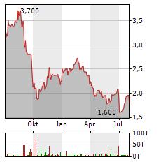 DEMIRE Aktie Chart 1 Jahr