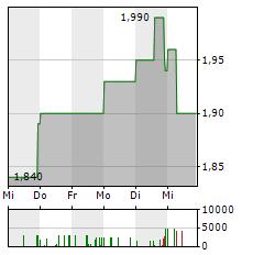 DEMIRE Aktie 5-Tage-Chart