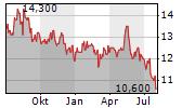 DENA CO LTD Chart 1 Jahr