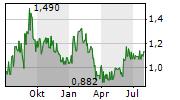 DENISON MINES CORP Chart 1 Jahr