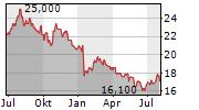 DENKA CO LTD Chart 1 Jahr