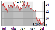 DENNYS CORPORATION Chart 1 Jahr