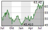 DENSO CORPORATION Chart 1 Jahr