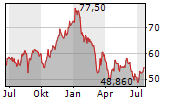 DENSO CORPORATION Chart 1 Jahr
