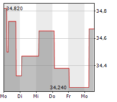DENTSPLY SIRONA INC Chart 1 Jahr