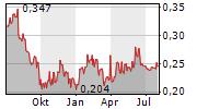 DEOLEO SA Chart 1 Jahr