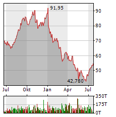 DERMAPHARM Aktie Chart 1 Jahr