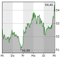 DERMAPHARM HOLDING SE Chart 1 Jahr