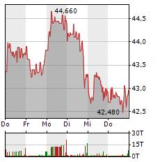 DERMAPHARM Aktie 1-Woche-Intraday-Chart