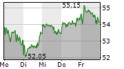 DERMAPHARM HOLDING SE 1-Woche-Intraday-Chart