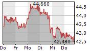 DERMAPHARM HOLDING SE 5-Tage-Chart