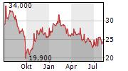 DERWENT LONDON PLC Chart 1 Jahr