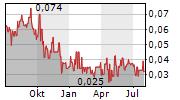 DESERT GOLD VENTURES INC Chart 1 Jahr