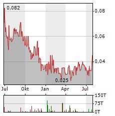 DESERT GOLD VENTURES Aktie Chart 1 Jahr