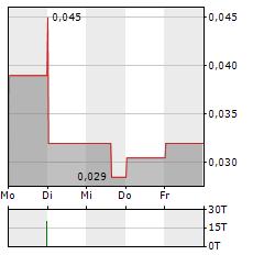 DESERT GOLD VENTURES Aktie 5-Tage-Chart