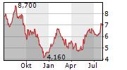 DESPEGAR.COM CORP Chart 1 Jahr