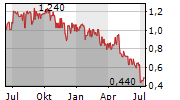DESTINY MEDIA TECHNOLOGIES INC Chart 1 Jahr