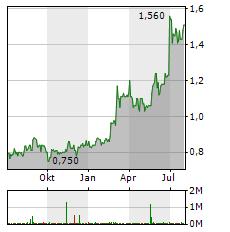 DEUFOL Aktie Chart 1 Jahr