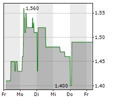 DEUFOL SE Chart 1 Jahr