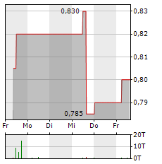 DEUFOL Aktie 5-Tage-Chart