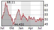 DEUTSCHE BAHN AG Chart 1 Jahr