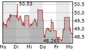DEUTSCHE BAHN AG 5-Tage-Chart