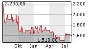 DEUTSCHE BALATON AG Chart 1 Jahr