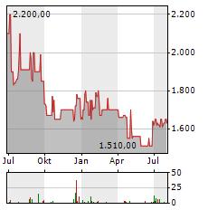 DEUTSCHE BALATON Aktie Chart 1 Jahr