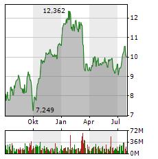 DEUTSCHE BANK AG Jahres Chart