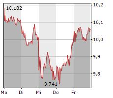 DEUTSCHE BANK AG Chart 1 Jahr